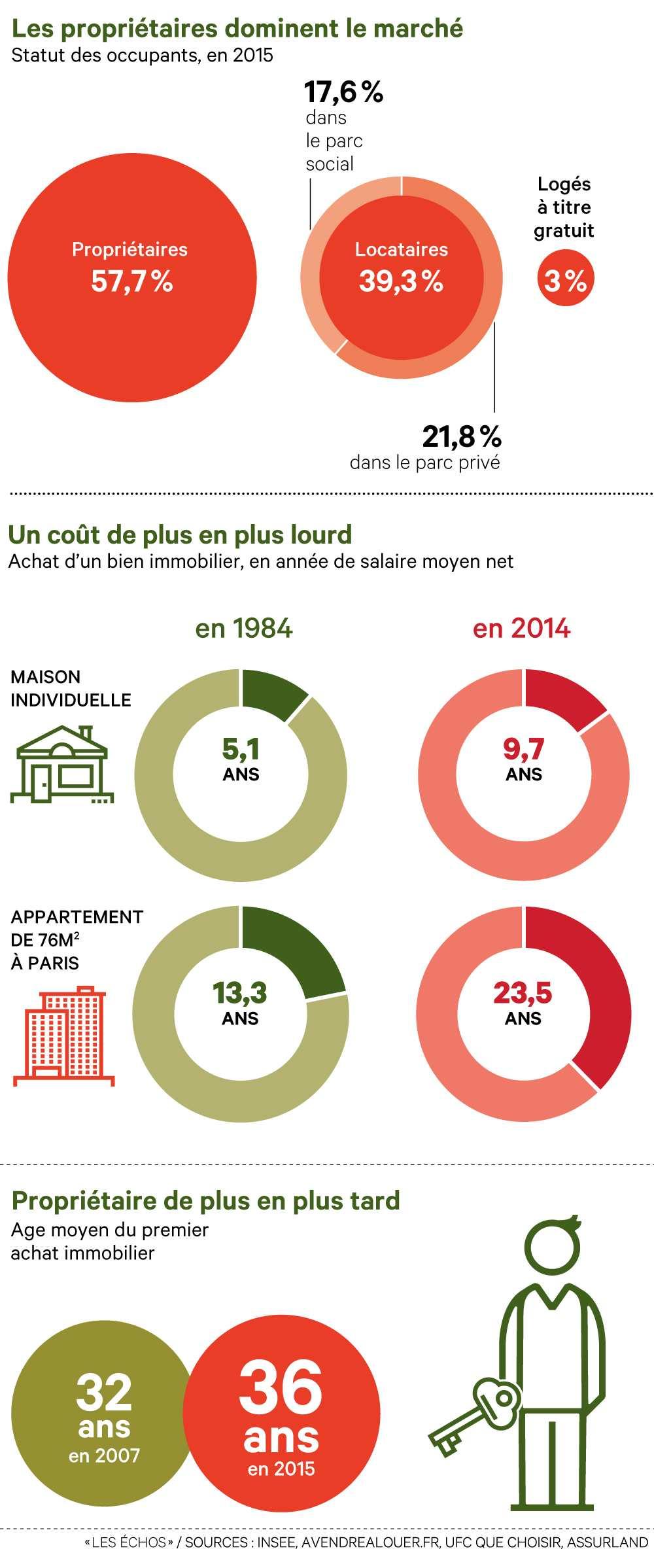 2008767_immobilier-les-grandes-tendances-du-logement-en-graphiques-web-tete-0211054351551