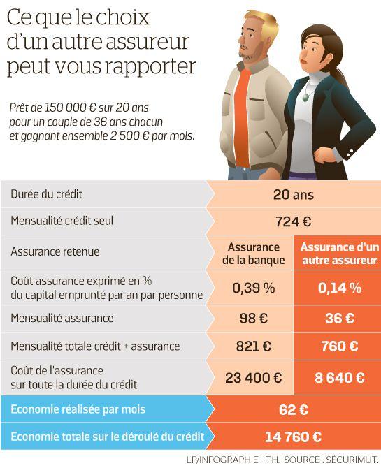 6588684_web-tableau-assurance-emprunteur