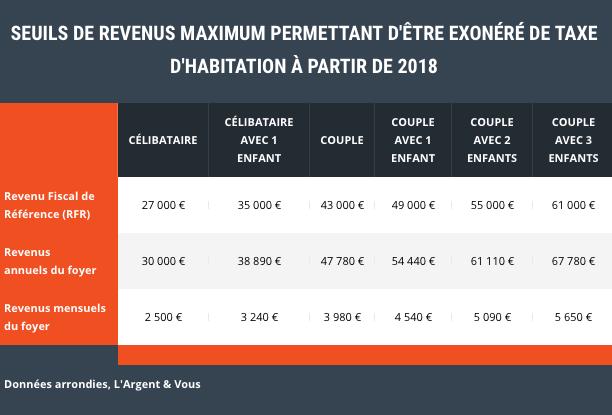 Reforme De La Taxe D Habitation Qui Sera Exonere Et A Partir De