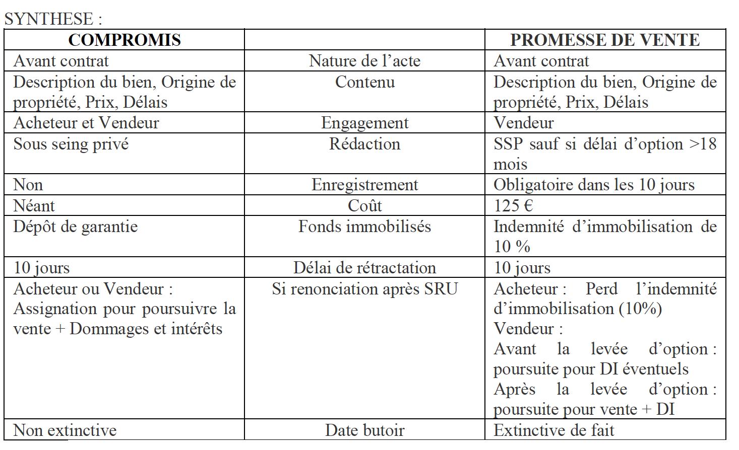 Focus Sur Le Compromis Et La Promesse De Vente La Page Immo